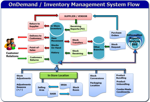 stock inventory system Proposed design of an inventory database system at process research ortech system design prepared by andrew ramadeen manojav sridhar kunendran deivendran.